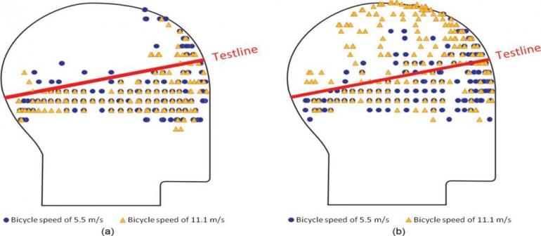 illustration des zones d'impact à la tête en cas de chute