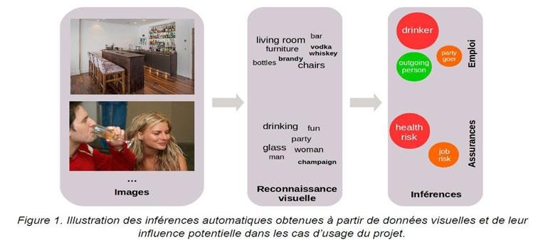 illustration des inférences automatiques obtenues à partir de données visuelles et leur inférence potentielle